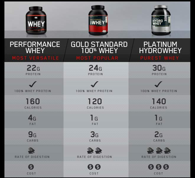 Optimum Nutrition Whey Gold - 2,268 кг